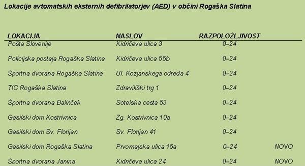 lokacije_defibrilatorjev_rogaska_slatina