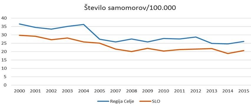 Število samomorov na 100.000 prebivalcev v Sloveniji in celjski zdravstveni regiji, v kateri je samomorilni količnik znatno višji kot v celotni državi.