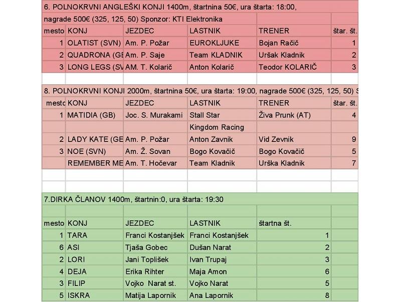 galopske-dirke-imeno-2018-prijeva_rezultati-rezultati-1-page-002