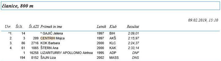 atletka_rezultati_800_metrov_februar_2019