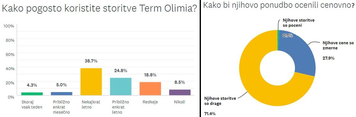 storitve-terme-olimia5