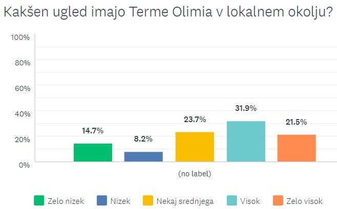 ugled-term-olimia
