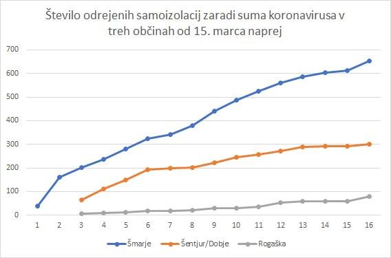 Število odrejenih samoizolacij v občini Rog. Slatina je, v primerjavi s Šmarjem in Šentjurjem/Dobjem še razmeroma nizko. Sklepajoč po nekaterih informacijah v ZD Šentjur samoizolacije odrejajo nekoliko širše kot v postajah ZD Šmarje.