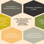 Lokalna akcijska skupina (LAS) Obsotelje in Kozjansko velja za enega pomembnih sooblikovalcev razvoja našega lokalnega okolja