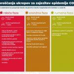 Predstavljen nov epidemiološki semafor in ukrepi po fazah epidemije